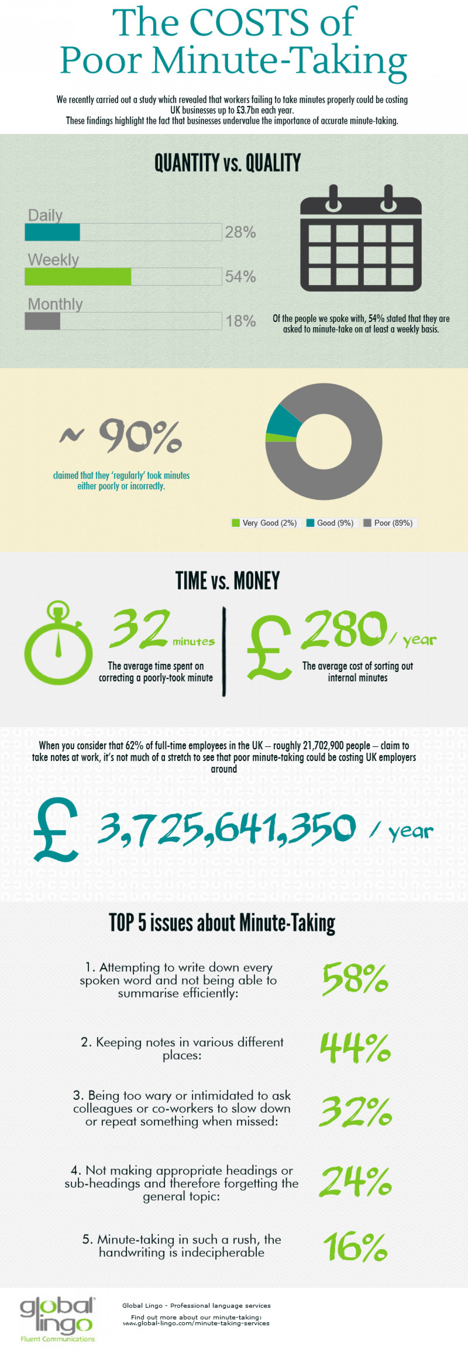 The Costs of Poor Minute-Taking Infographic