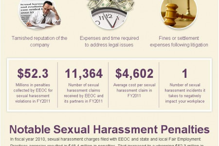 The Costs of Sexual harassment Infographic