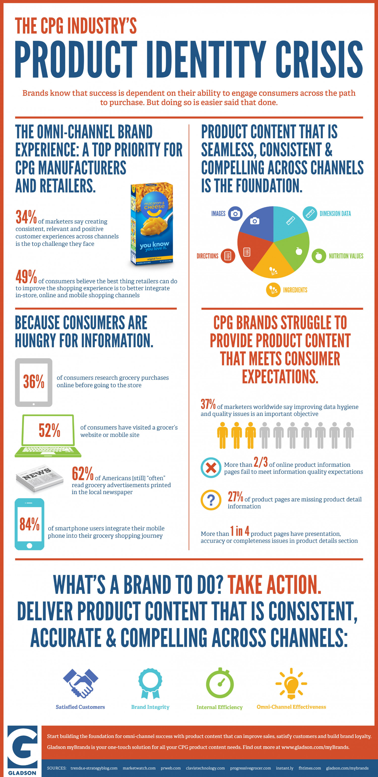 The CPG Industry's Product Identity Crisis Infographic