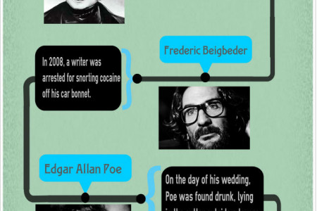 The Craziest Tricks of Famous Writers Infographic