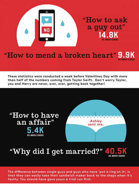 The Crazy S**T People Search for on Google  Infographic