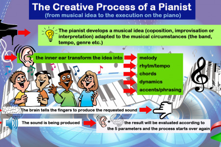 The Creative Process of a Pianist Infographic