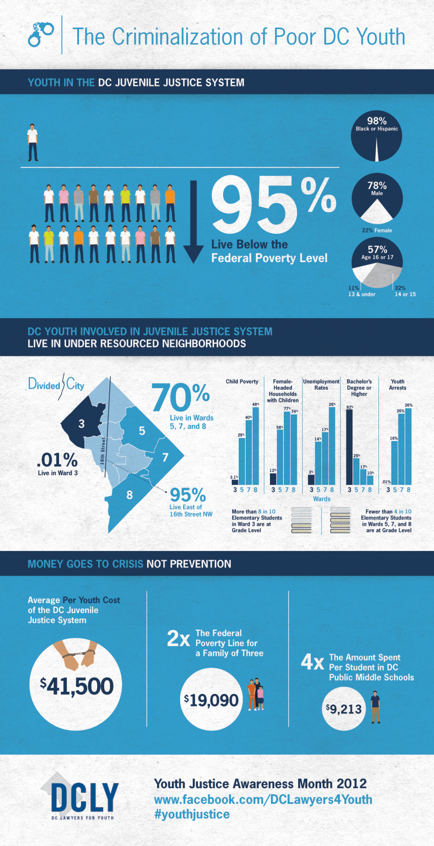 The Criminalization of Poor DC Youth Infographic