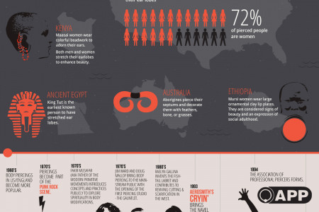 The Culture of Body Piercing Infographic