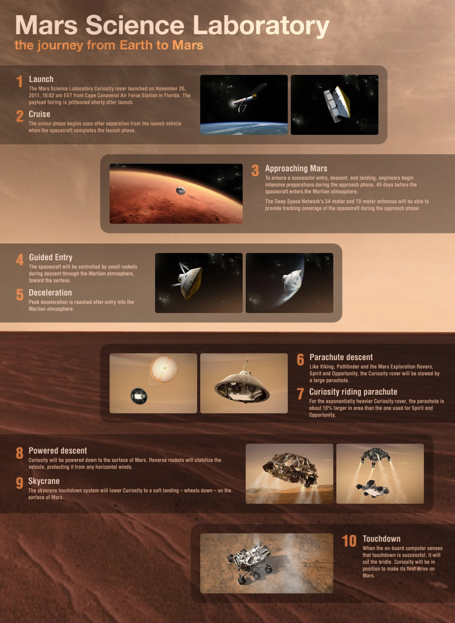 The Curiosity journey from earth to mars Infographic