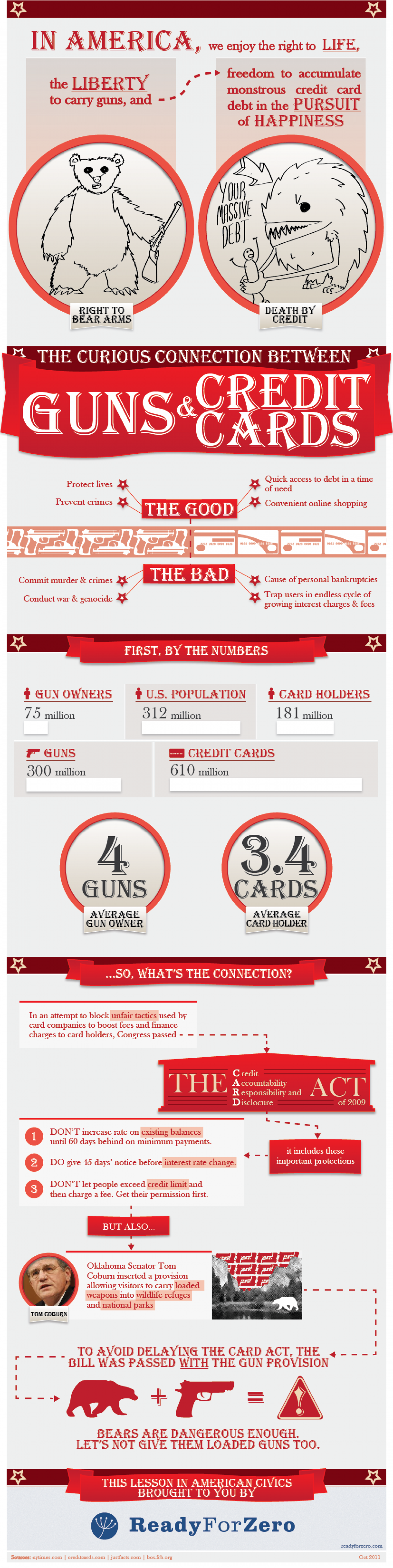 The Curious Connection Between Guns and Credit Cards Infographic