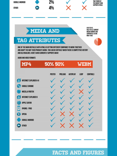 The Current State Of HTML5 Infographic
