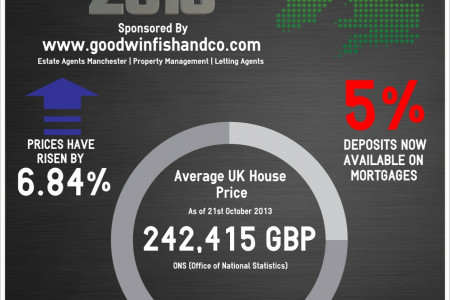 The Current State Of The UK Housing Market Infographic