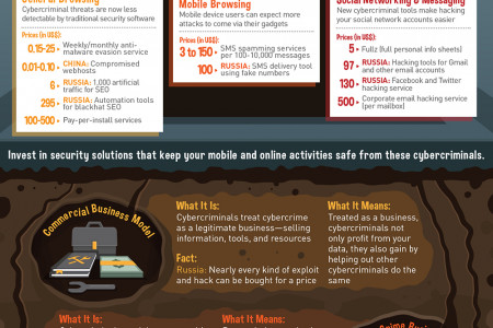 The Cybercriminal Underground Infographic