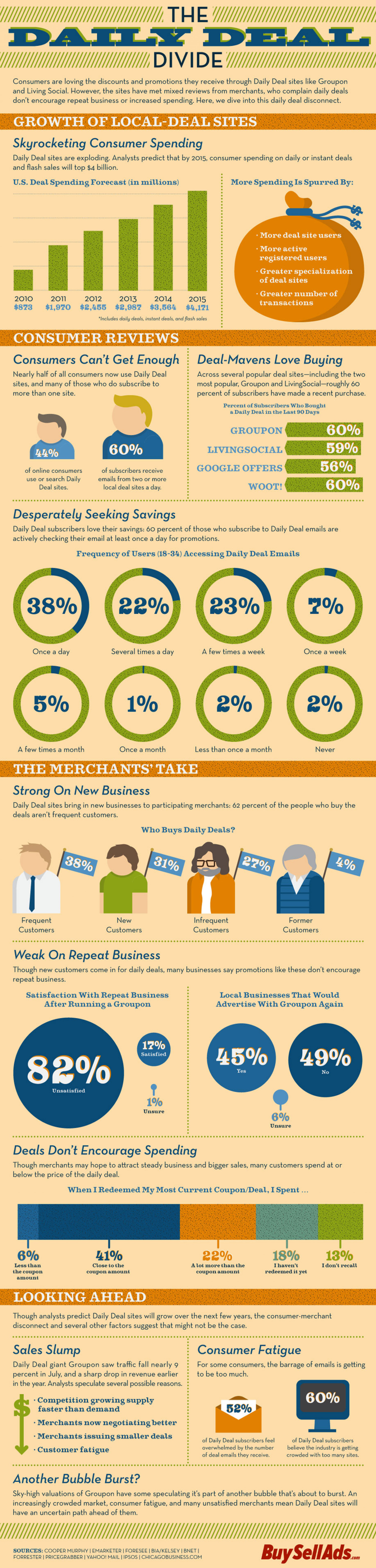 The Daily Deal Divide Infographic