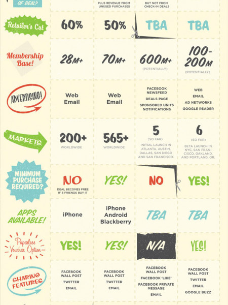 The Daily Deals Bandwagon Dissected Infographic