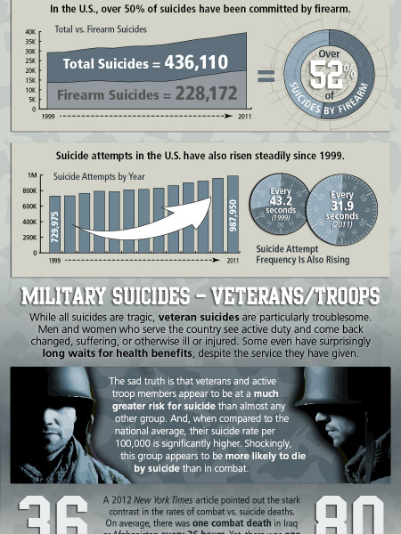 The Damning Statistics of Veteran Suicides in the U.S. Infographic