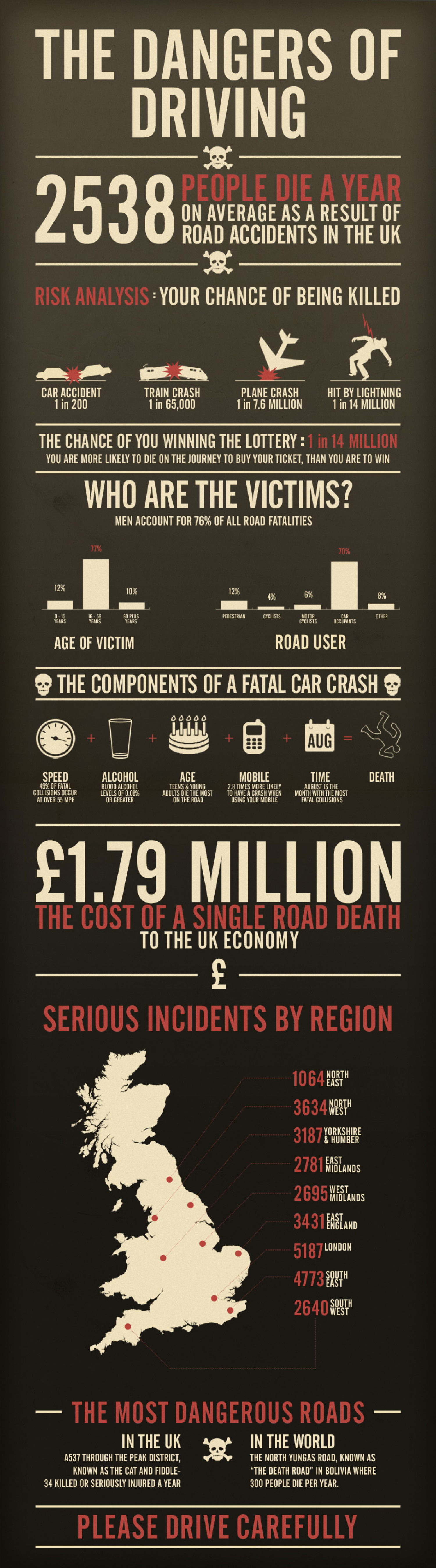 The Dangers of Driving Infographic