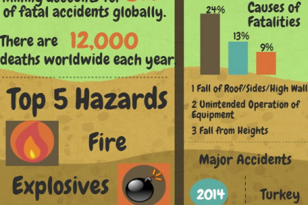 The Dangers of Mining Infographic