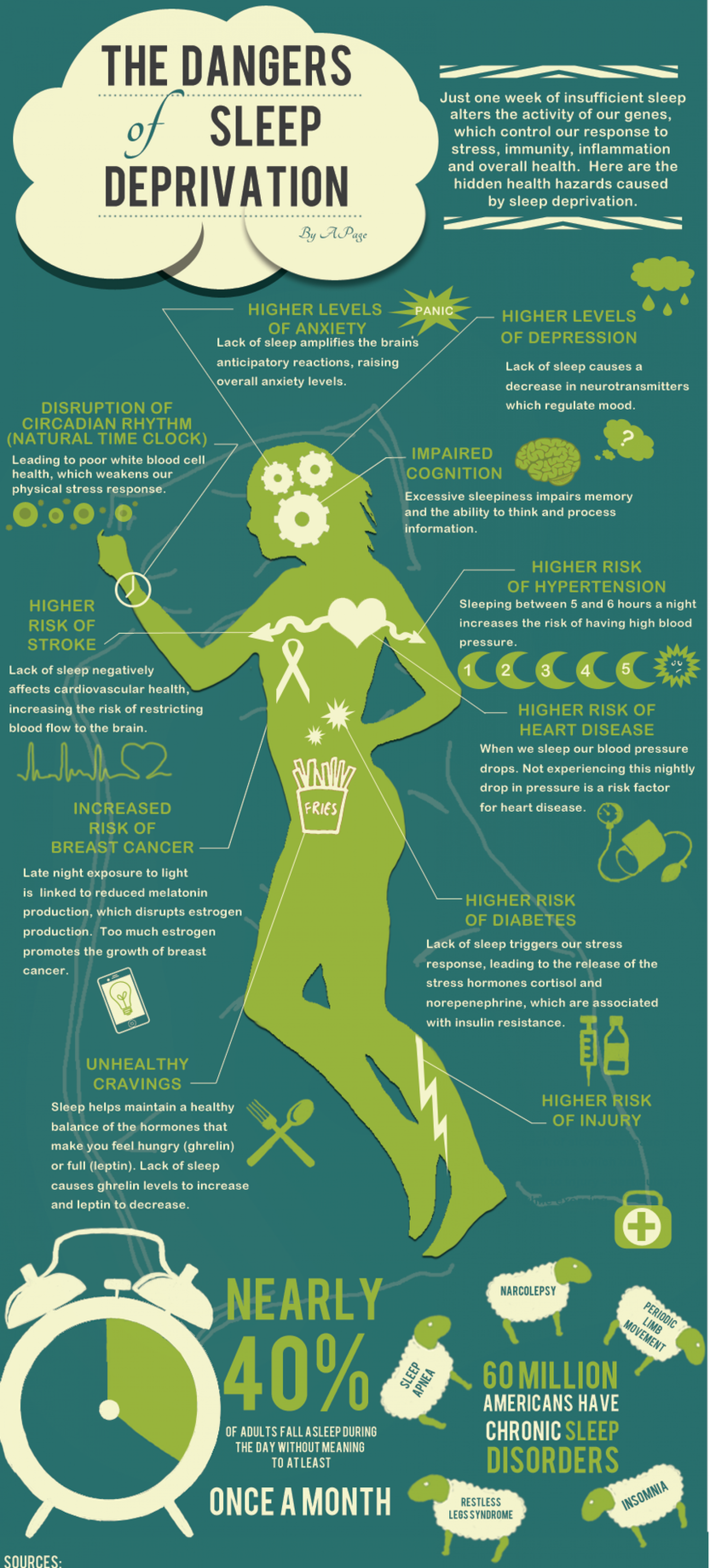 The Dangers of Sleep Deprivation - CatchyPrice Infographic