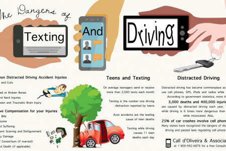 The Dangers of Texting and Driving Infographic