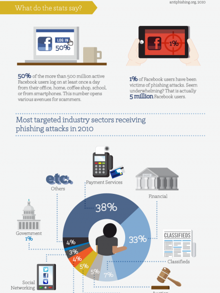 The Dark Side of Social Media: How Phising Hooks Users Infographic