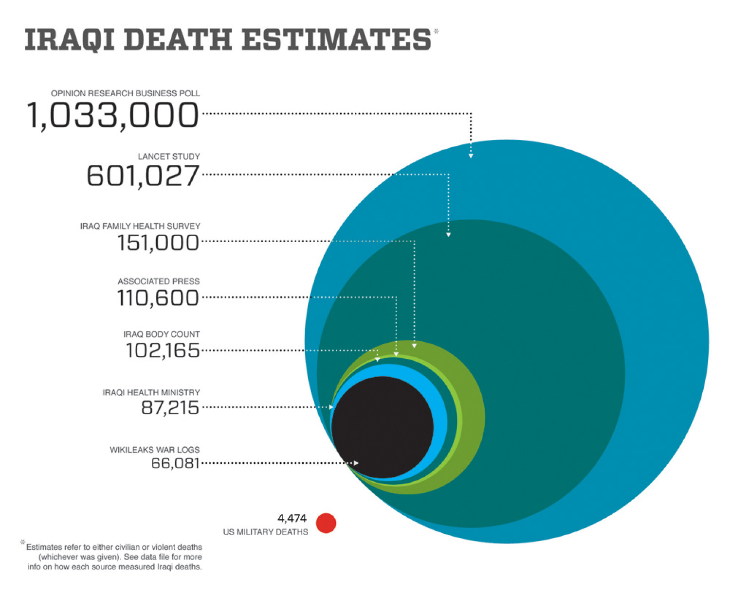 The Dead, the Dollars, the Drones Infographic