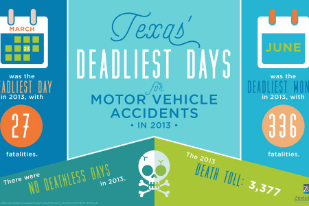 The deadliest days in Texas for motor vehicle accidents in 2013 Infographic