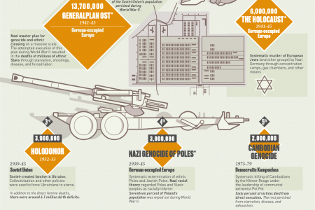 The Deadliest Wars and Crimes against Humanity in History Infographic