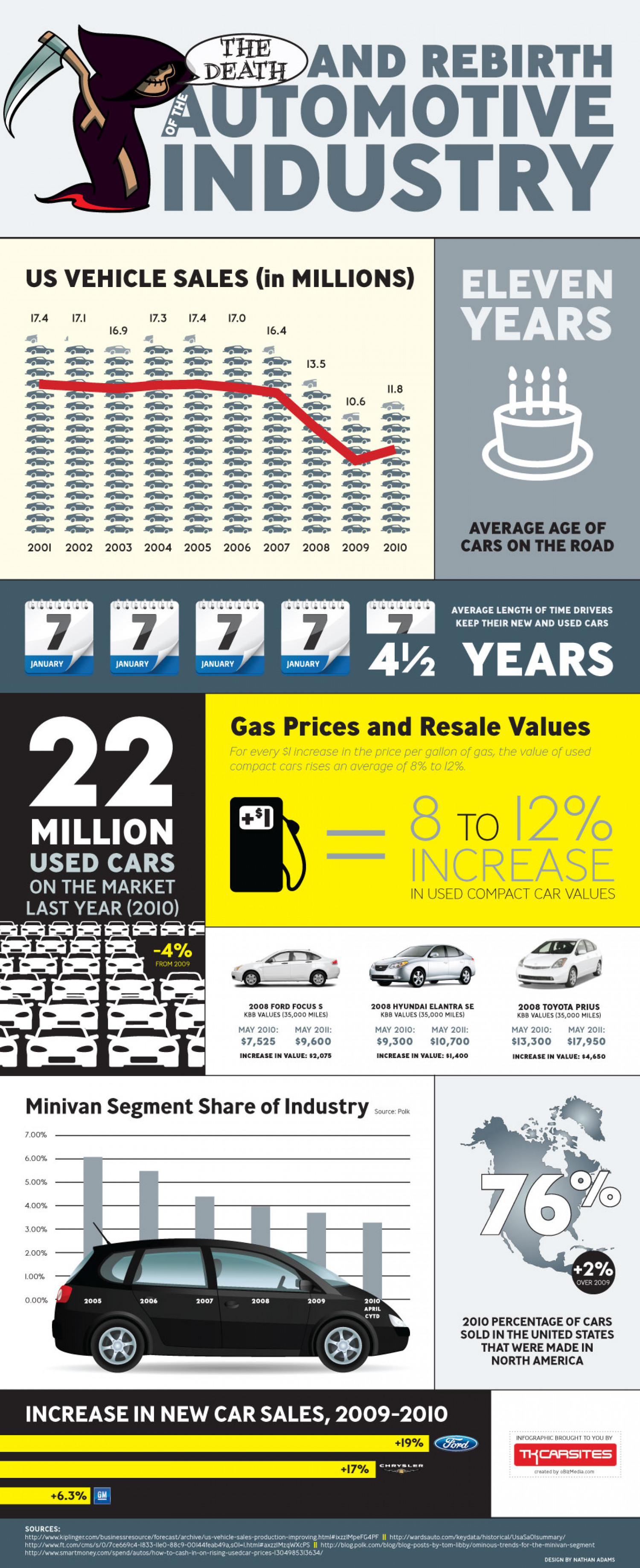 The Death and Rebirth of the Automotive Industry Infographic