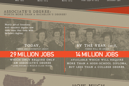 The Death of the Bachelor's Degree Infographic
