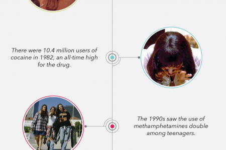The Decades of Drug Abuse in the United States Infographic