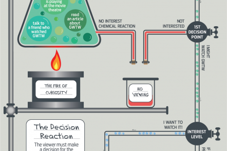 The Decision Distillery Part I Infographic