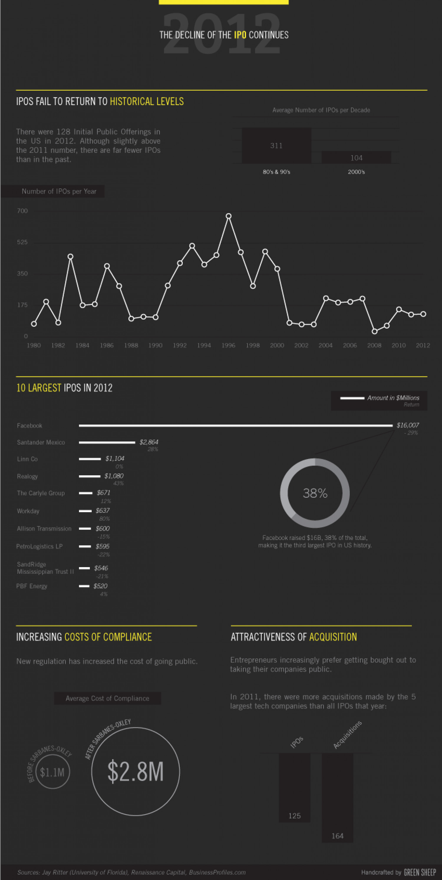 The Decline of the IPO Infographic