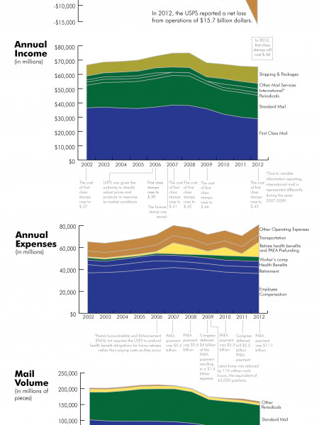 The Decline of the US Post Office Infographic