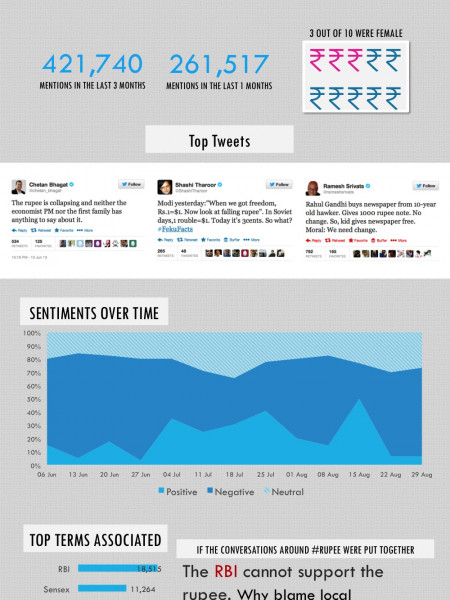 Social Media Sentiments on Declining Rupee  Infographic