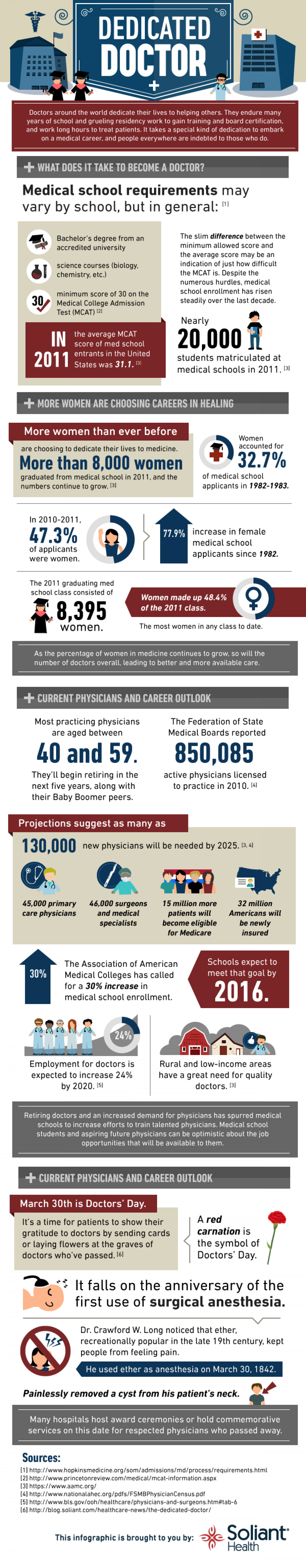 The Dedicated Doctor Infographic