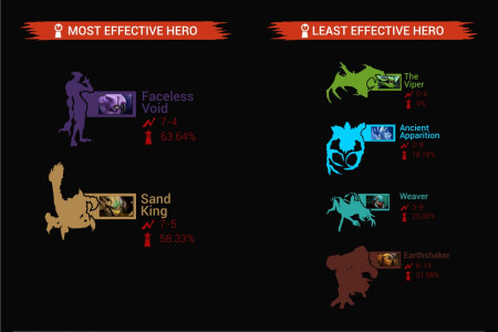 The Defense Dota 2 Tournament  in NUMBERS Infographic