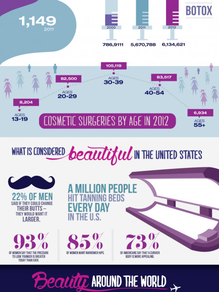 The Definition of Beauty Infographic