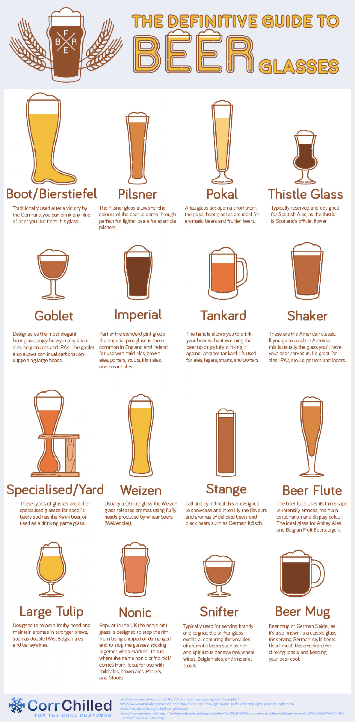 classifications of beer essay