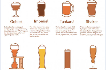 The Definitive Guide to Beer Glasses Infographic