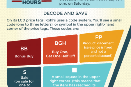 The Definitive Guide to Kohl's Cash Rewards Program Infographic