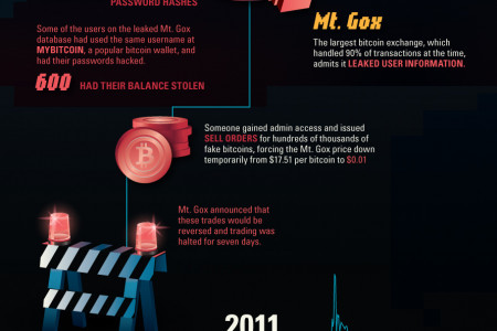 The Definitive History of Bitcoin Infographic
