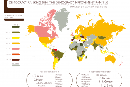 The Democracy Improvement Ranking 2014 Infographic