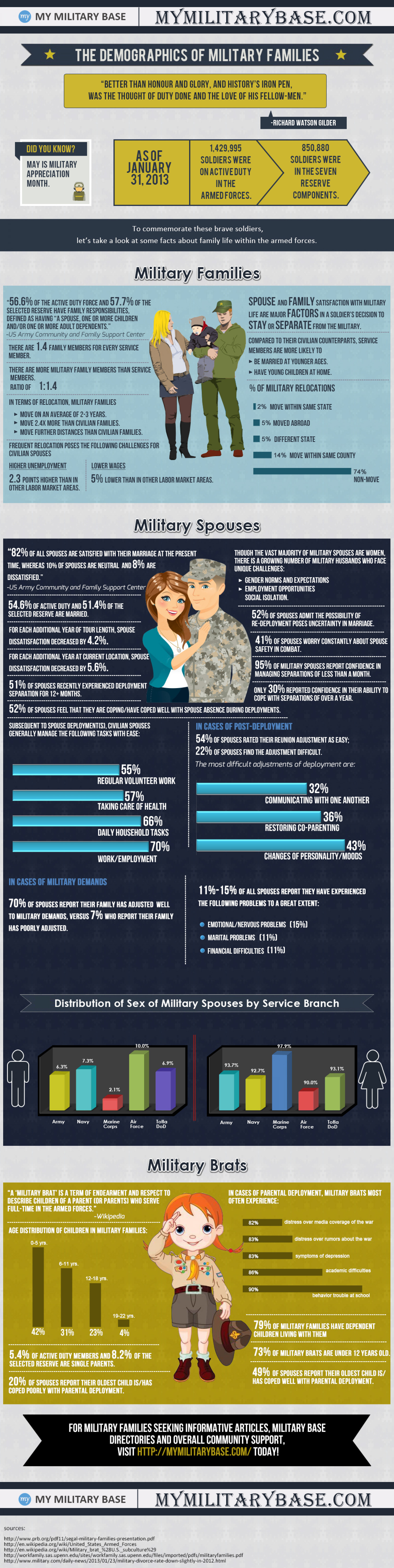 The Demographics of Military Families Infographic