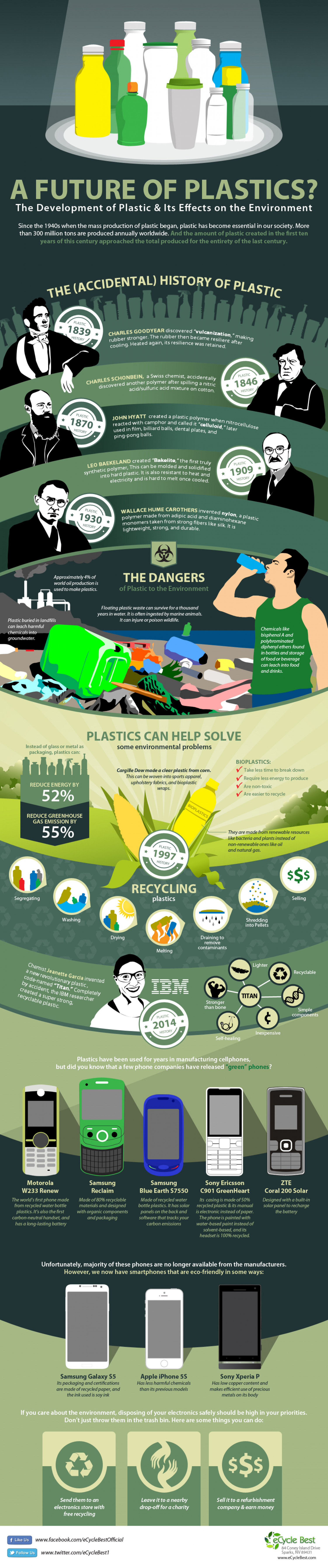 The Development of Plastic and Its Effect on the Environment Infographic