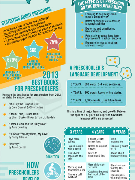 The Developmental Stages of a Preschooler Infographic