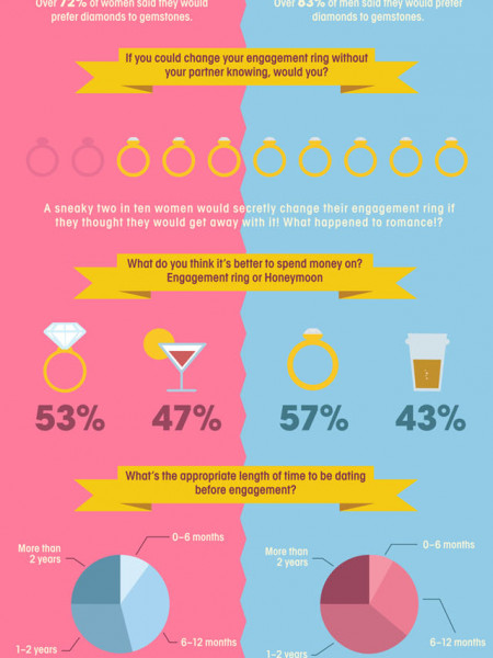 Battle of the Sexes - The Truth About Engagement Rings Infographic