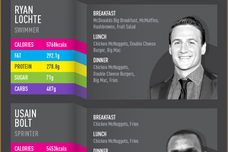 The Diet of Champions Infographic