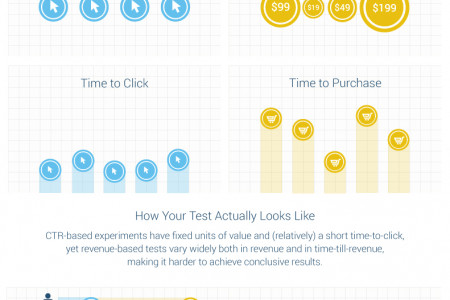 The Difference Between CTR and Revenue Based Tests Infographic