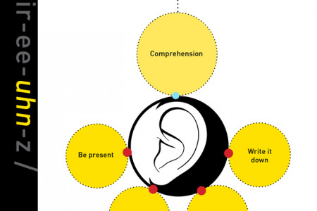The difference between good and great is by how well you listen Infographic