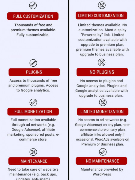 The Difference between WordPress.org and WordPress.com Infographic