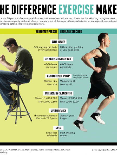 The Difference Exercise Makes Infographic