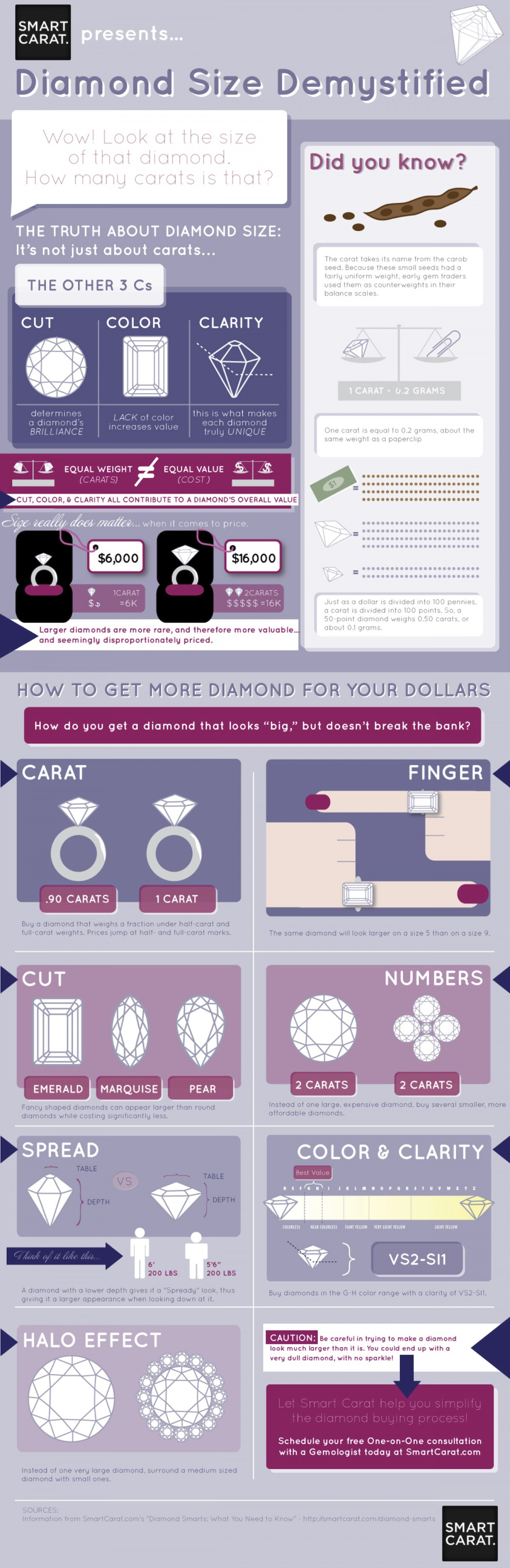 The difference in diamonds Infographic
