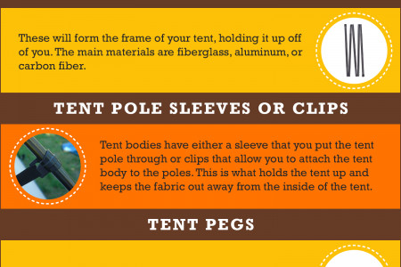 The Different Parts Of A Tent Explained [Dead-Simple] Infographic